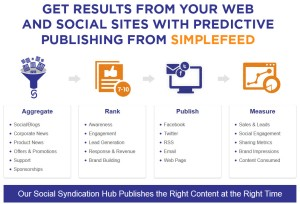 SimpleFeed Web Site